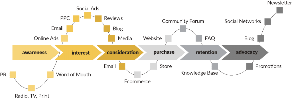 customer journey and all contents