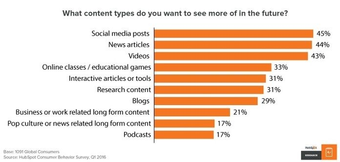 hubspot poll to understand most popular content for social media manager